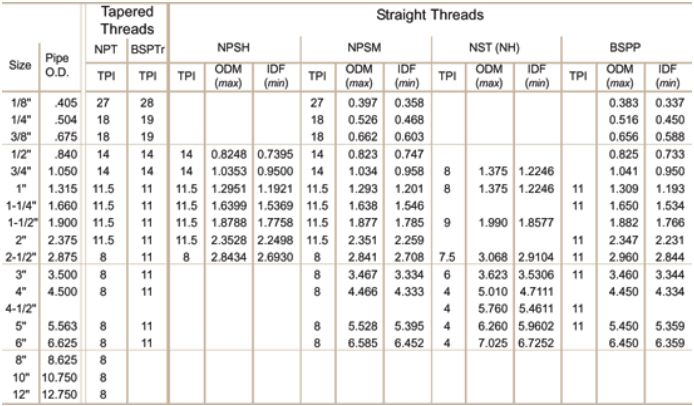 Stainless Steel Thread Information